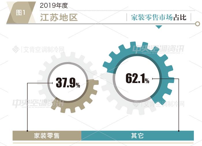 江苏地区2019年度中央空调市场报告