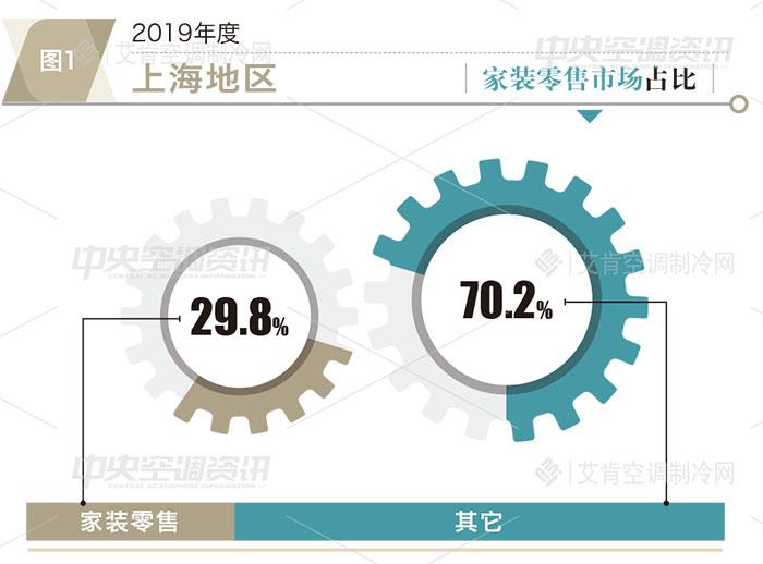 上海地区2019年度中央空调市场报告